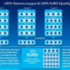 Pokračuje Liga národov: Portugalsko opäť bez Ronalda, naši proti Česku